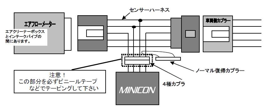MINICON取付概略